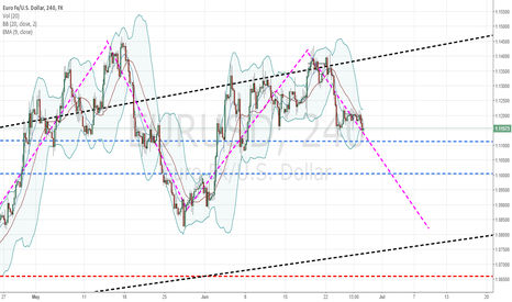 EURUSD: EURUSD expecting to see lower levels.