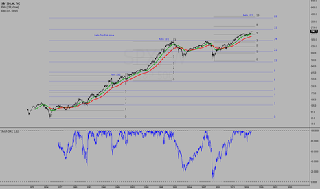 SPX: SP500 weekly chart