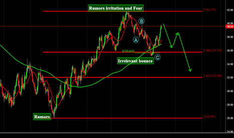 USOIL: is this a complex correction or simple zigzag
