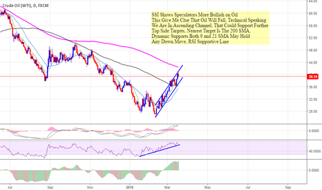 USOIL: Crude Oil May Face Strong Resistant 200SMA