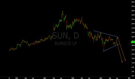 SUN: Sunoco Short Setup