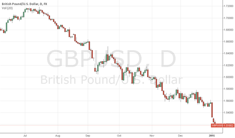 GBPUSD: GBP/USD Heading for 1.4875  ????