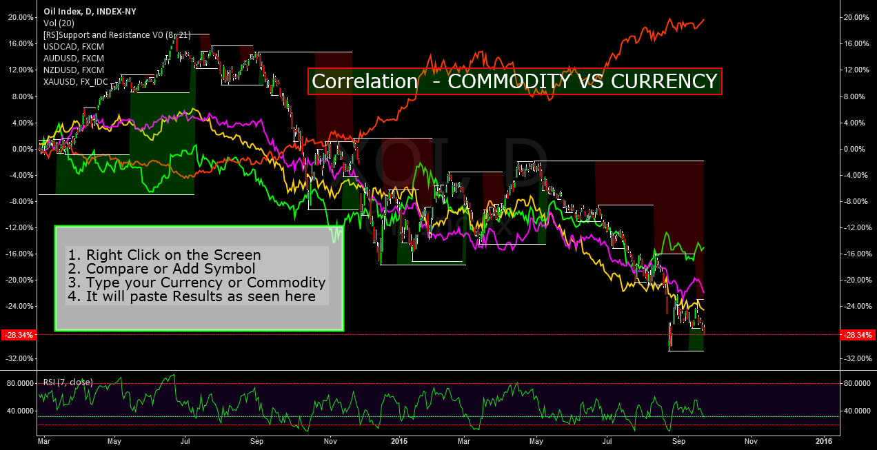 CURRENCY VS COMMODOTY CORRELATION - CHECK THIS OUT