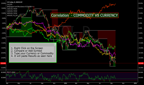 XOI: CURRENCY VS COMMODOTY CORRELATION - CHECK THIS OUT