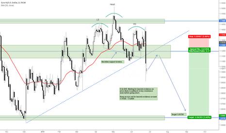 EURUSD: EUR/USD Bearish Bias Confirmed