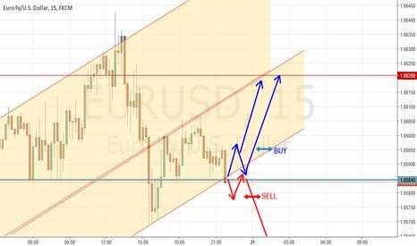 EURUSD: EURUSD 15m chart