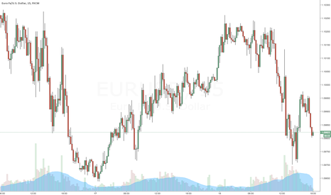 EURUSD: EURUSD is directionless for the time being for today's day trade