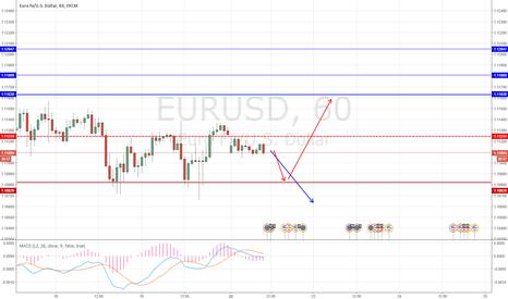 EURUSD: Нейтральная позиция по евродоллару.Наблюдаем за новостями