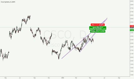CSCO: Cisco SELL