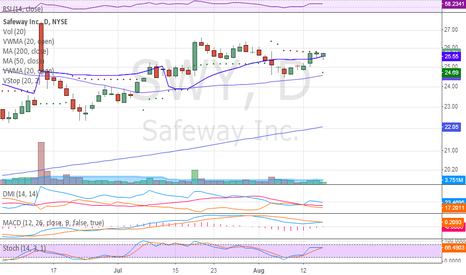 SWY: Building a bull flag.. Watch for breakout next few days.