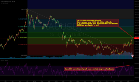XAUUSD: Gold after a small callback, continue to impact 1380-1400