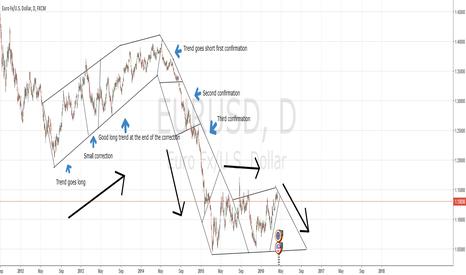 EURUSD: Trend short
