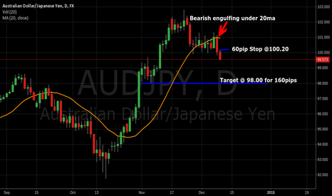 AUDJPY: AUD/JPY 160pip Short setup on daily bearish engulfing