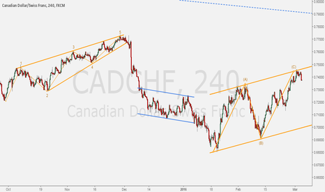 CADCHF: CADCHF - ABC channel exposed.