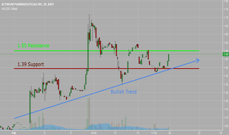 ATNM: Support, Resistance, and Trend for $ATNM 2/17/17