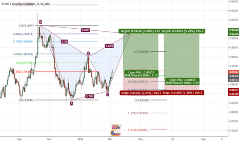EURGBP: EURGBP bat pattern formation opportunity on daily chart