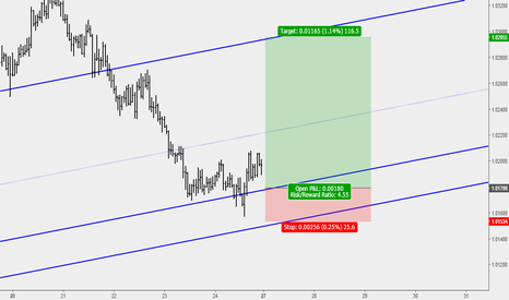 AUDCAD: AUDCAD: Very  Good Buy Opportunity at Key Support