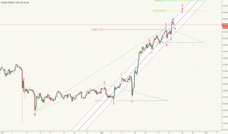GBPJPY: Watching for a short - GBPJPY