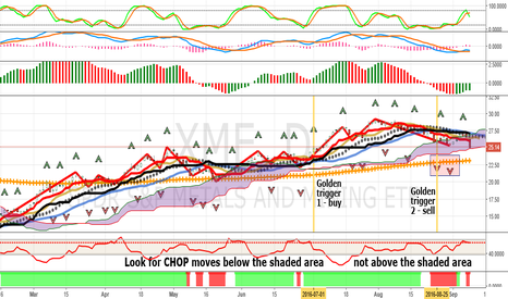 XME: XME: Multiple Sell Signals In Emerging Down-Trend