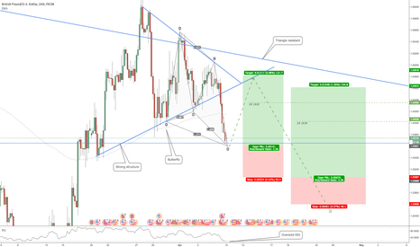 GBPUSD: GBPUSD: Butterfly Pattern Setup (Pullback of failed triangle)