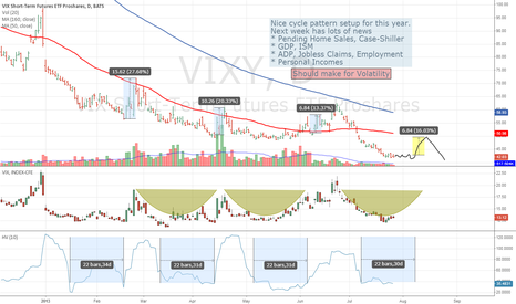VIXY: More Volatility..soon