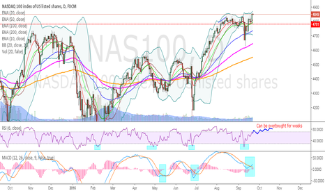 NAS100: NASDAQ - New all time high