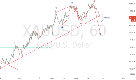 XAUUSD: Gold Elliott wave analysis with double top