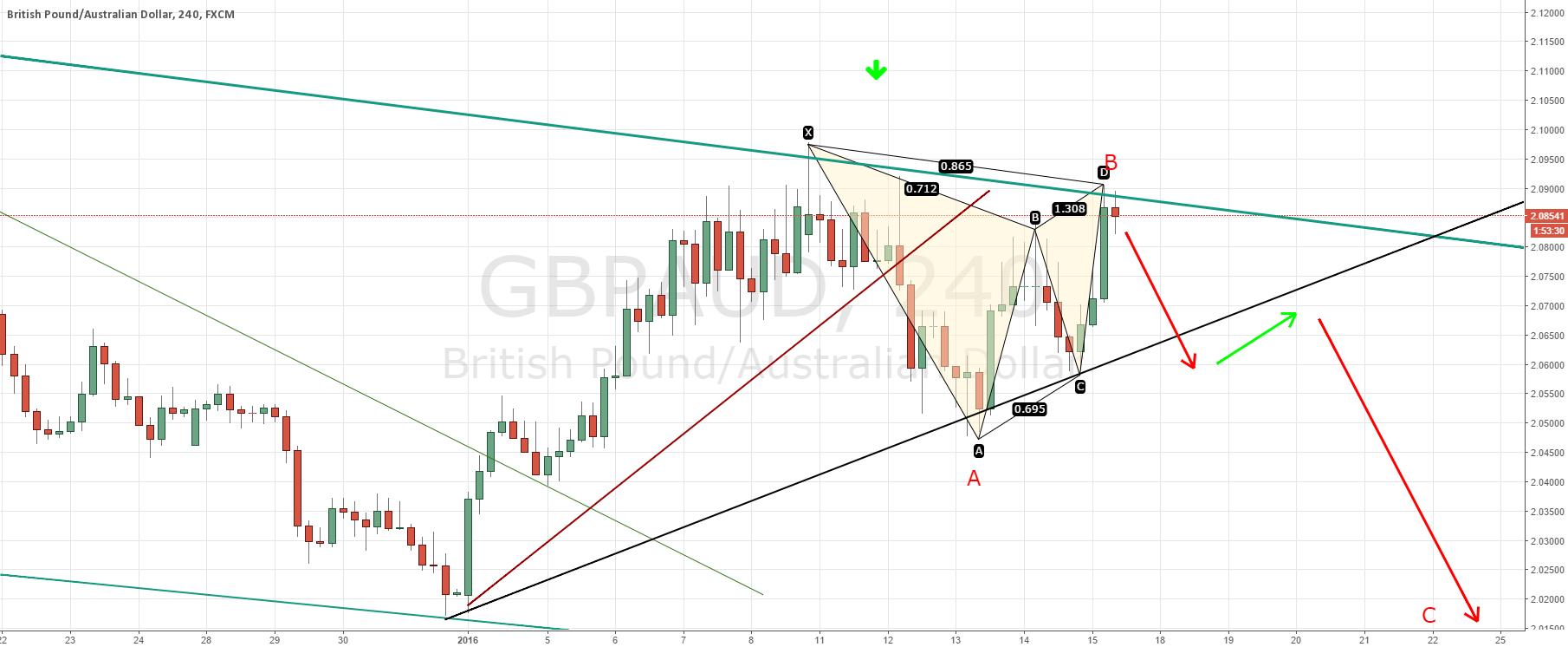 GBPAUD short term short before major move higher