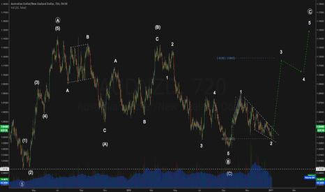 AUDNZD: AUDNZD Elliott Wave Analysis
