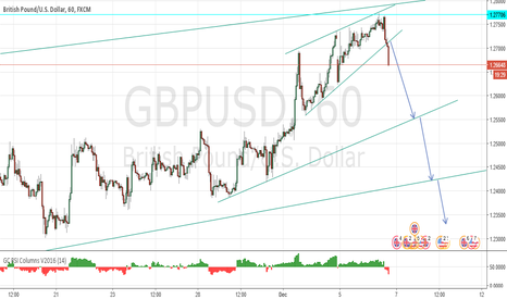 GBPUSD: Break of a ST rising trendline support