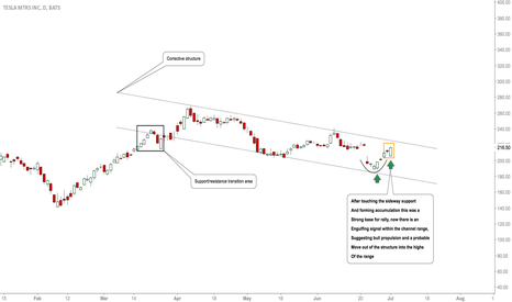 TSLA: #TSLA: Bulls Still Around, Further Upside Expected