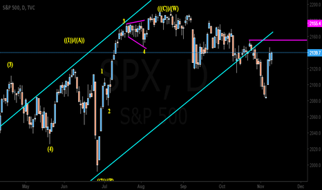 SPX: S&P Daily wave structure