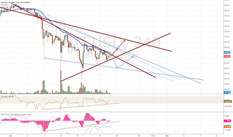 BTCUSD: With or Without MtGox?