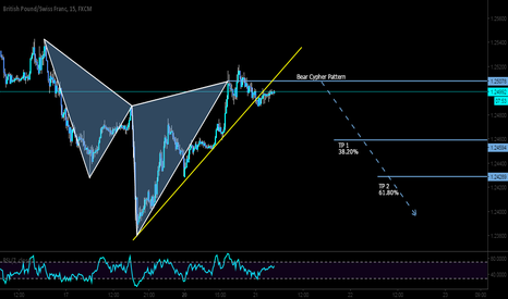 GBPCHF: Intraday TF SHORT opportunity here on the GBPCHF
