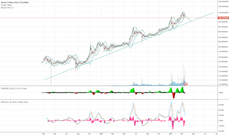 BTCUSDT: Bounce to around $960, onwards towards BTC march to $2000