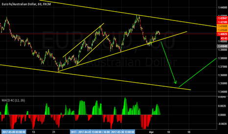 EURAUD: This looks short to me.