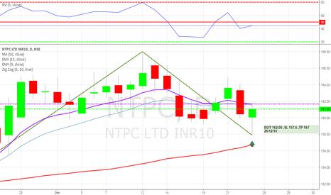 NTPC:  NTPC LTD BUY -162.00 SL 157.6 TP 167.00