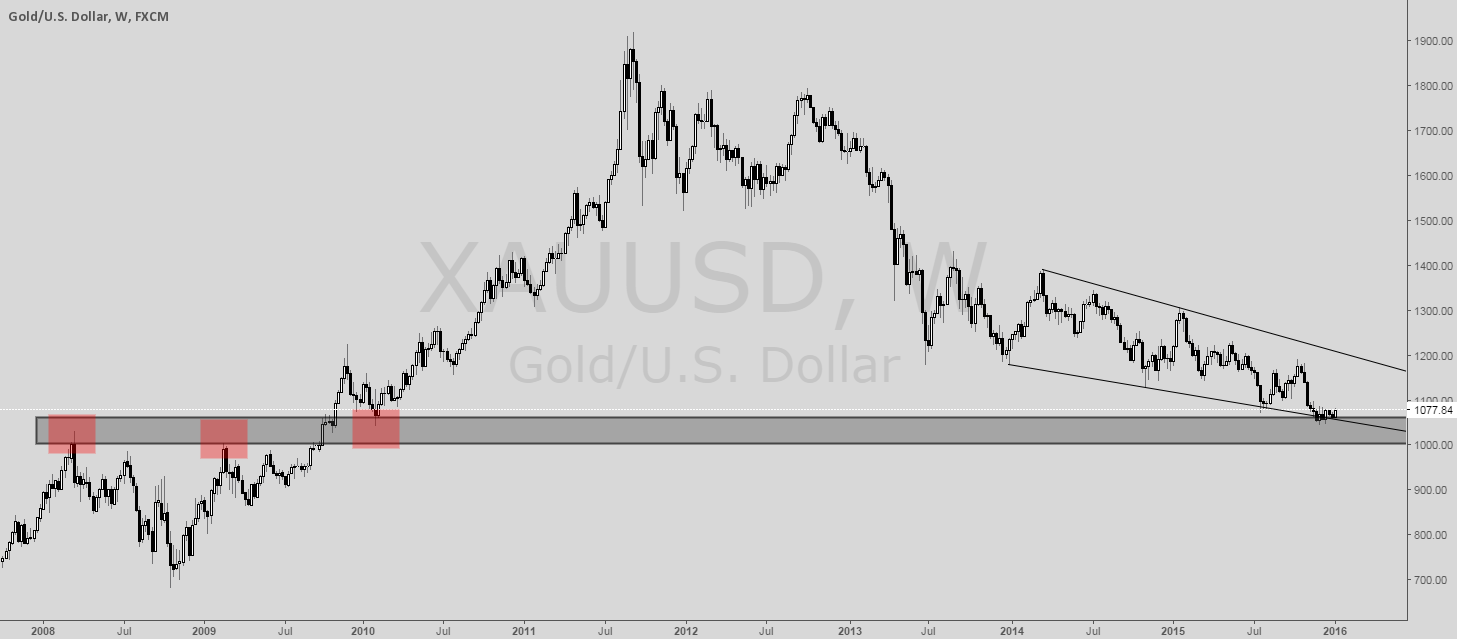 Is it finally time to buy gold?