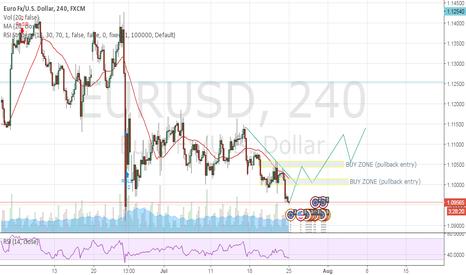 EURUSD: My opinion on Eurusd 4H ( Idea of Buy Setup! If it plays out)