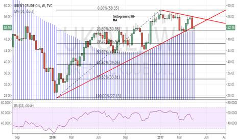 UKOIL: Brent oil – stuck between trend line hurdle & weekly 50-MA