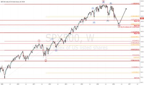 SPX500: SPX 500 analysis. Medium bearish. Long term bullish
