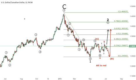 USDCAD: USD/CAD - A rally will follow, now or later ?
