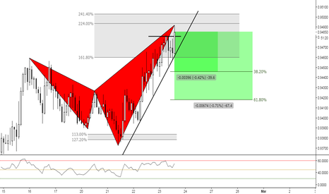 NZDCAD: (2h) Bearish Shark Territory // Or not!