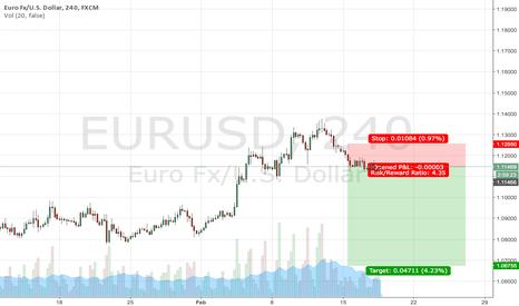 EURUSD: eurusd iprefer for short to 1.0670-45