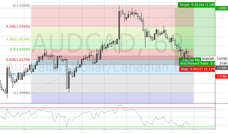 AUDCAD: LONG AUDCAD 61.8% retracement