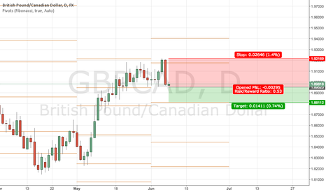 GBPCAD: GBPCAD daily last day closed with the bearish engulfing candle