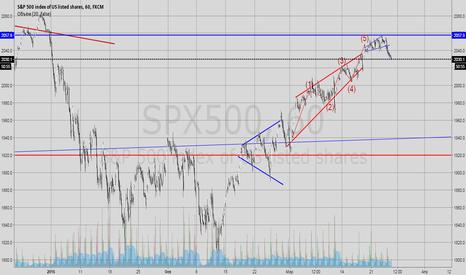 SPX500: S&P шип от 1980