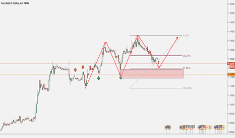 EURUSD: EURUSD: Follow the TRENd