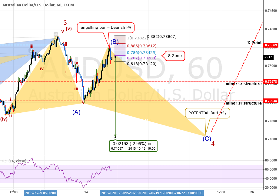 TRADE: AUDUSD: SELL@.73260 Wave Count Shows Large Move Coming