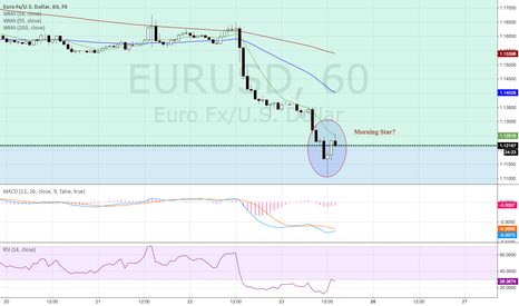 EURUSD: EURUSD retracement?
